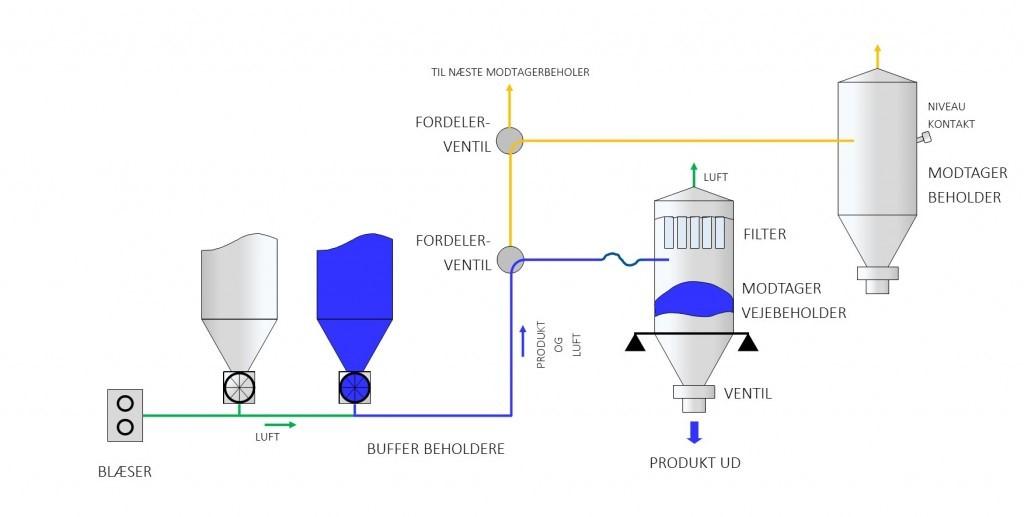 Exempel på trycktransport